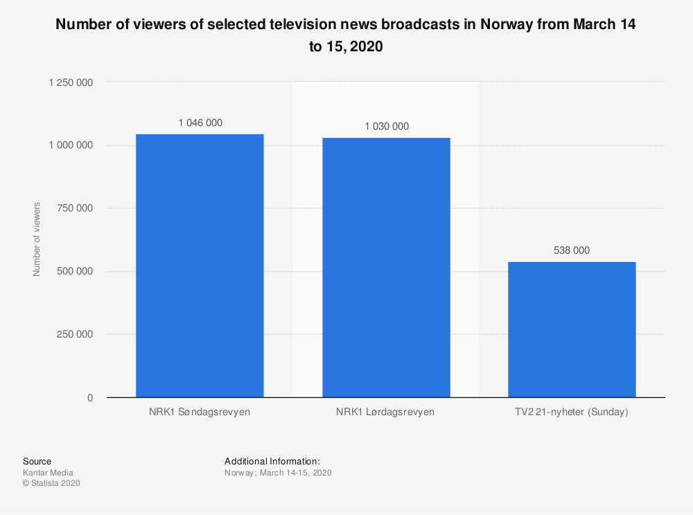 Statistic: Number of viewers of selected television news broadcasts in Norway from March 14 to 15, 2020 | Statista