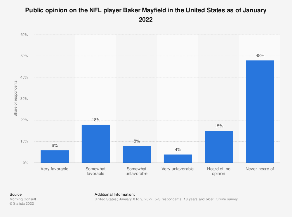 Statistic: Public opinion on the NFL player Baker Mayfield in the United States as of June 2020 | Statista