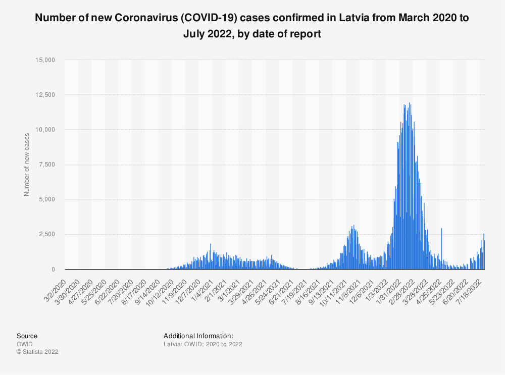 Statistic: Number of new Coronavirus (COVID-19) cases confirmed in Latvia in 2020, by date of report | Statista