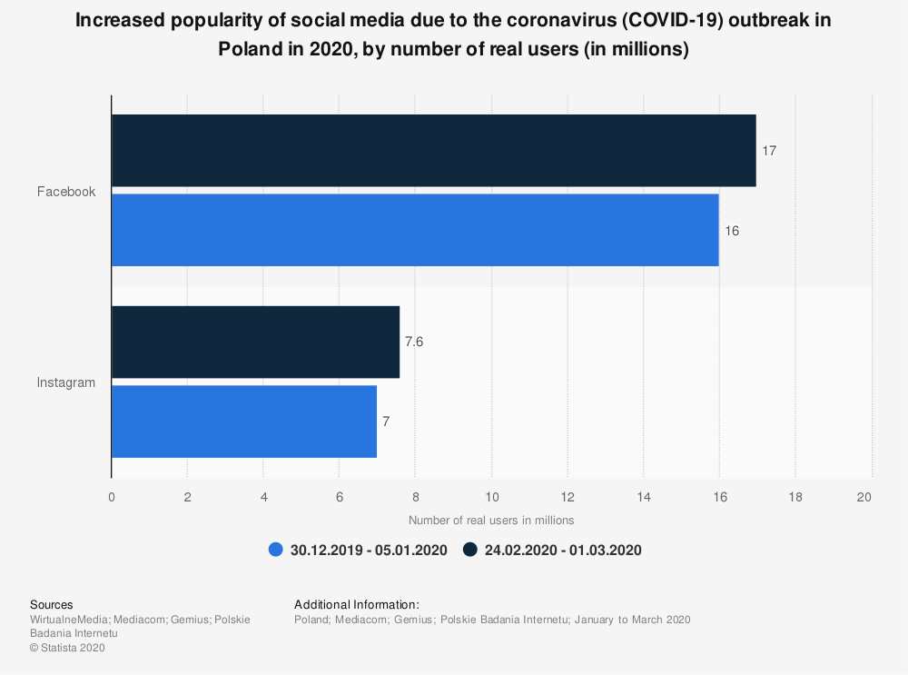 Statistic: Increased popularity of social media due to the coronavirus (COVID-19) outbreak in Poland in 2020, by number of real users (in millions)   Statista