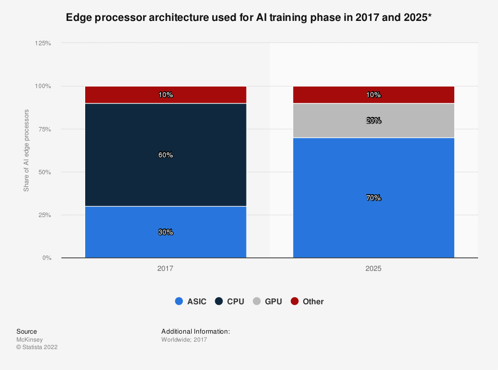 Statistic: Edge processor architecture used for AI training phase in 2017 and 2025* | Statista