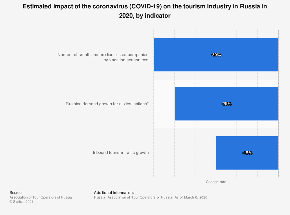 Statistic: Impact of the coronavirus (COVID-19) on the tourism industry in Russia in 2020, by indicator | Statista