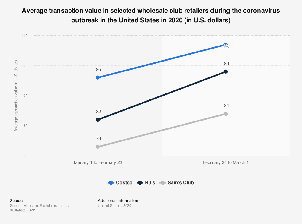 Statistic: Average transaction value in selected wholesale club retailers during the coronavirus outbreak in the United States in 2020 (in U.S. dollars) | Statista