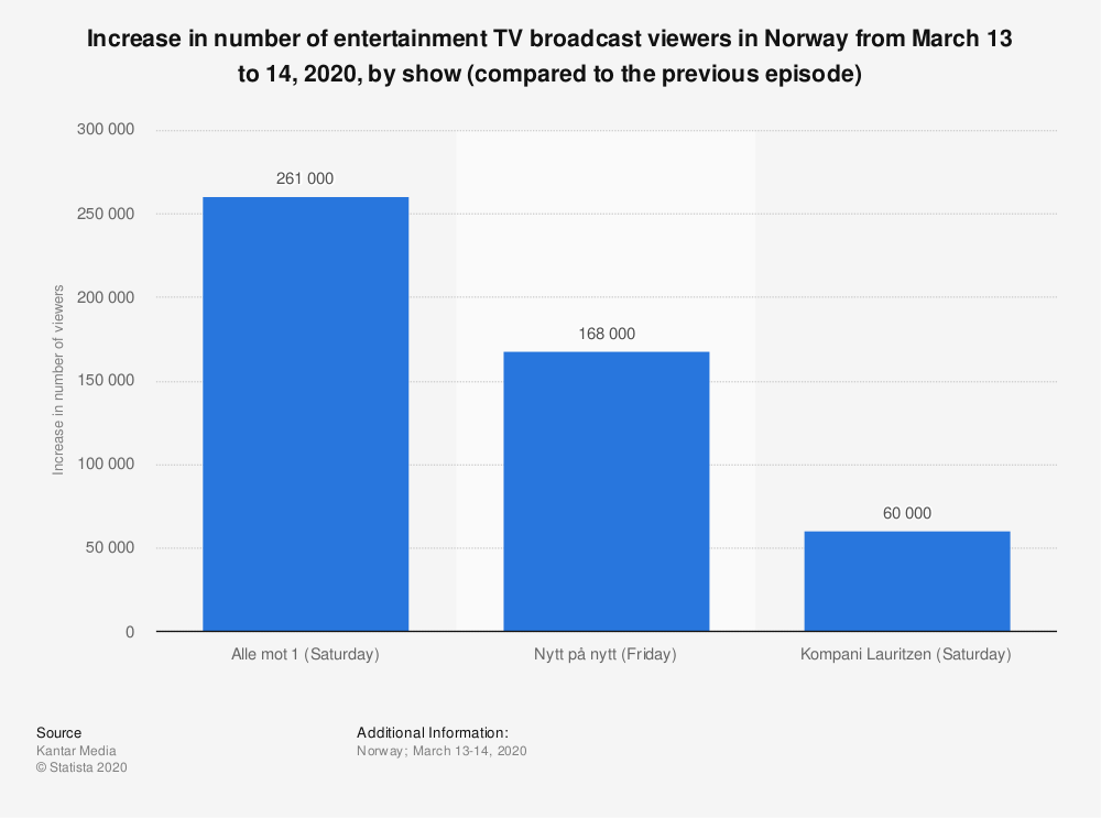 Statistic: Increase in number of entertainment TV broadcast viewers in Norway from March 13 to 14, 2020, by show (compared to the previous episode) | Statista