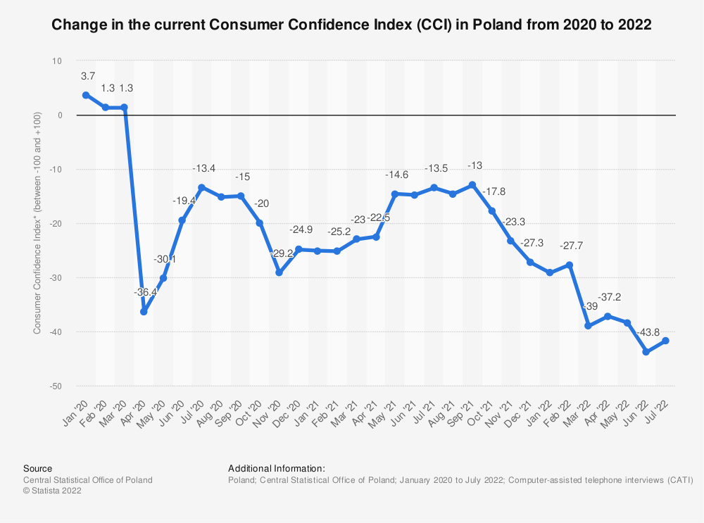 Statistic: Change in the current Consumer Confidence Index (CCI) due to coronavirus (COVID-19) in Poland from 2020 to 2021   Statista