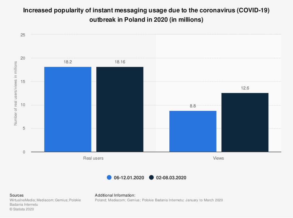 Statistic: Increased popularity of instant messaging usage due to the coronavirus (COVID-19) outbreak in Poland in 2020 (in millions) | Statista