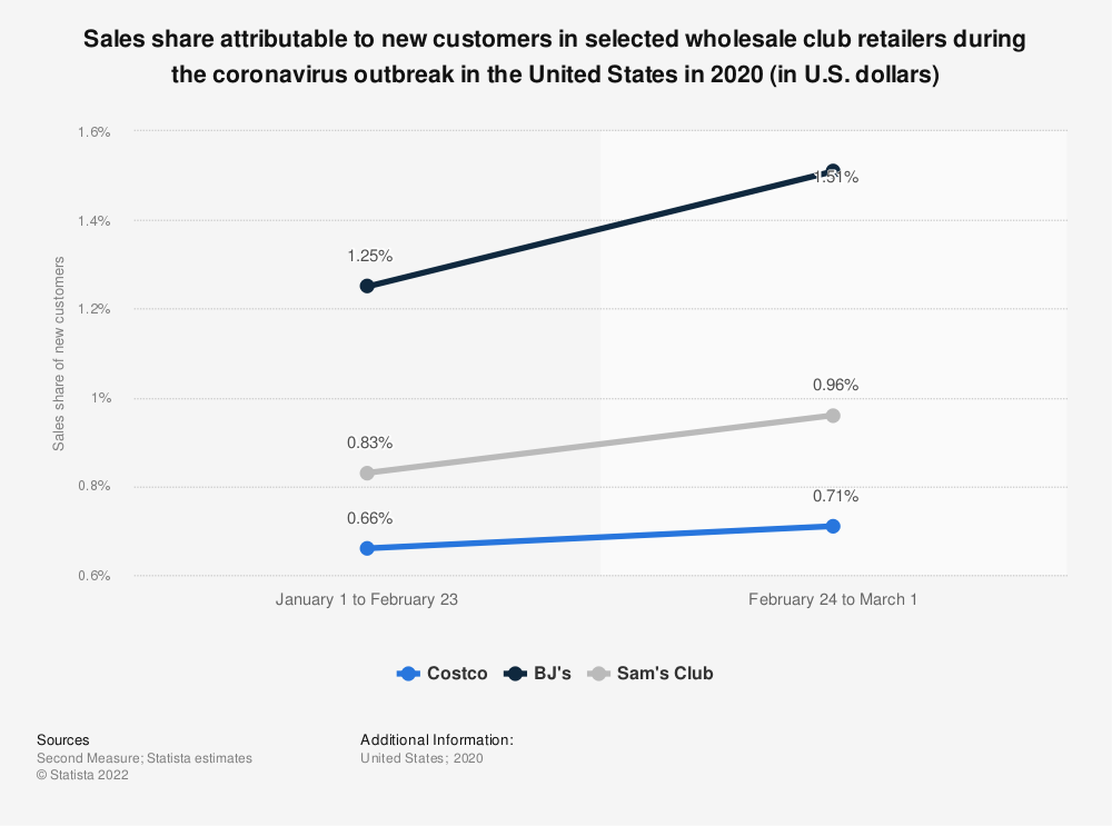 Statistic: Sales share attributable to new customers in selected wholesale club retailers during the coronavirus outbreak in the United States in 2020 (in U.S. dollars) | Statista