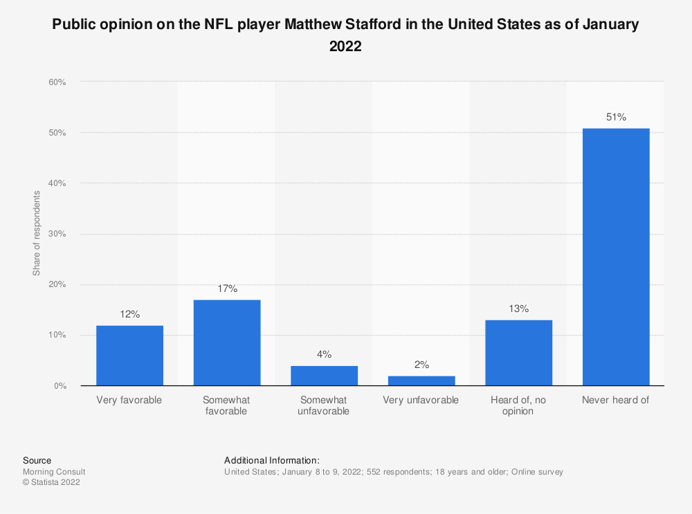 Statistic: Public opinion on the NFL player Matthew Stafford in the United States as of June 2020 | Statista