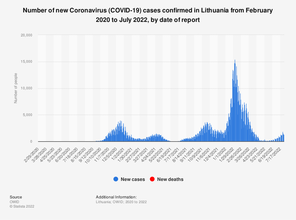 Statistic: Number of new Coronavirus (COVID-19) cases confirmed in Lithuania from February 2020 to June 2021, by date of report   Statista