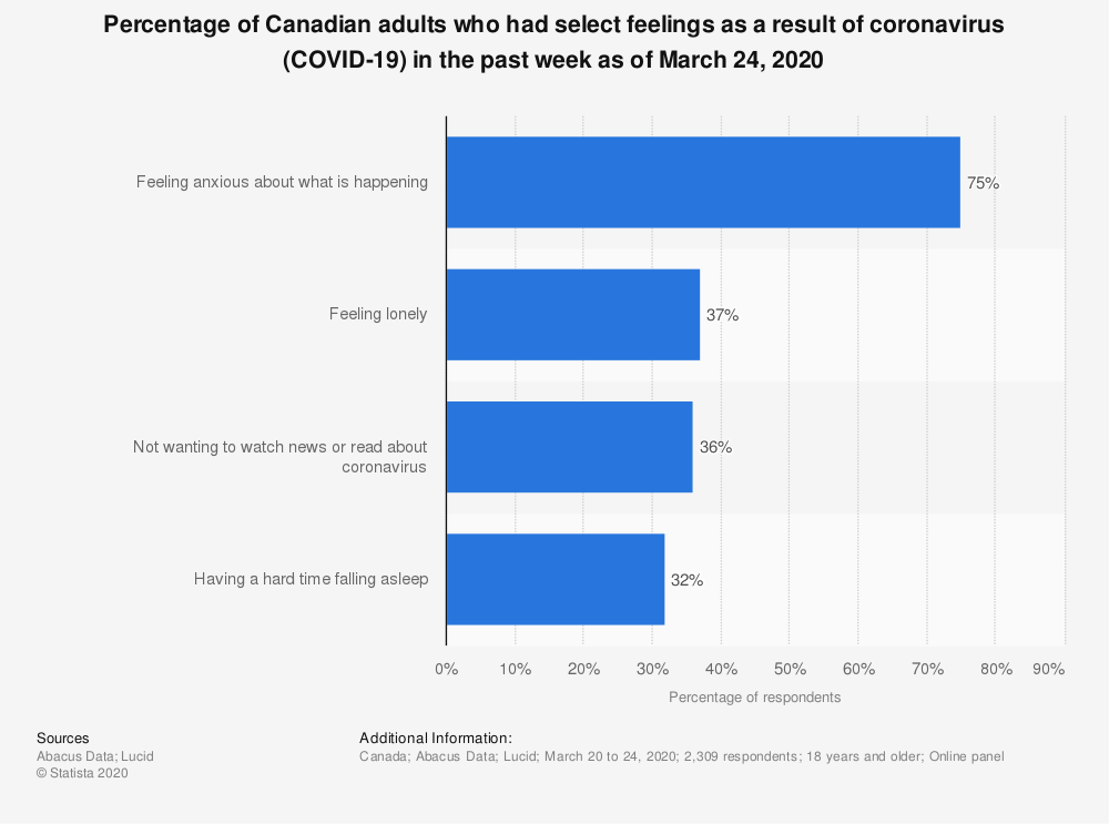 Statistic: Percentage of Canadian adults who had select feelings as a result of coronavirus (COVID-19) in the past week as of March 24, 2020   Statista