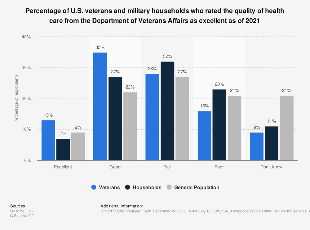 Statistic: Percentage of U.S. veterans and military households who rated the quality of health care from the Department of Veterans Affairs as excellent as of 2020 | Statista