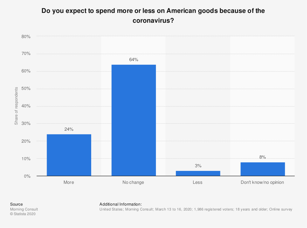 Statistic: Do you expect to spend more or less on American goods because of the coronavirus? | Statista