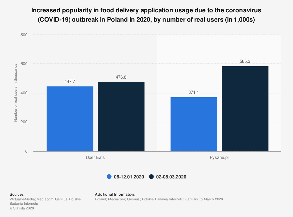 Statistic: Increased popularity in food delivery application usage due to the coronavirus (COVID-19) outbreak in Poland in 2020, by number of real users (in 1,000s) | Statista