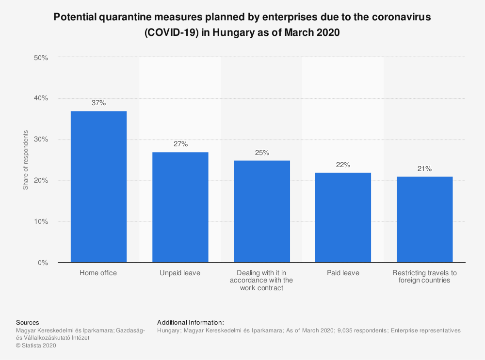 Statistic: Potential quarantine measures planned by enterprises due to the coronavirus (COVID-19) in Hungary as of March 2020 | Statista