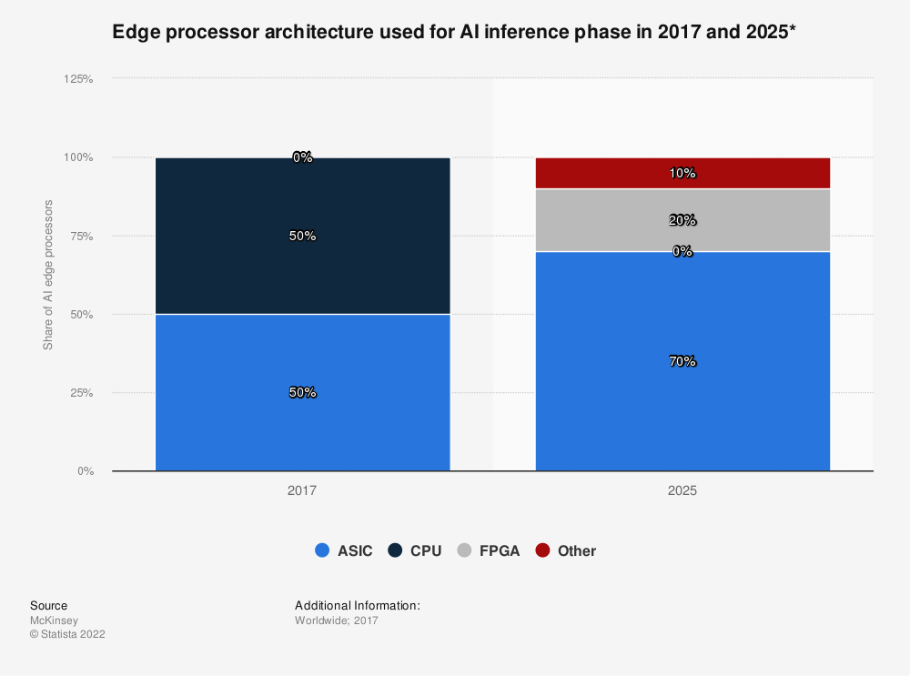 Statistic: Edge processor architecture used for AI inference phase in 2017 and 2025*   Statista