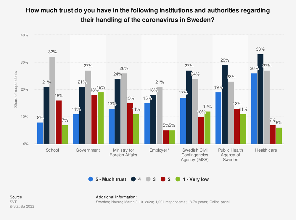 Statistic: How much trust do you have in the following institutions and authorities regarding their handling of the coronavirus in Sweden? | Statista