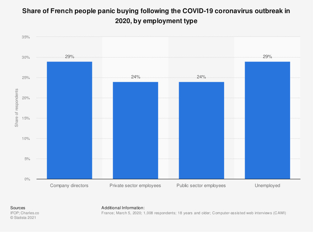 Statistic: Share of French people panic buying following the COVID-19 coronavirus outbreak in 2020, by employment type   Statista