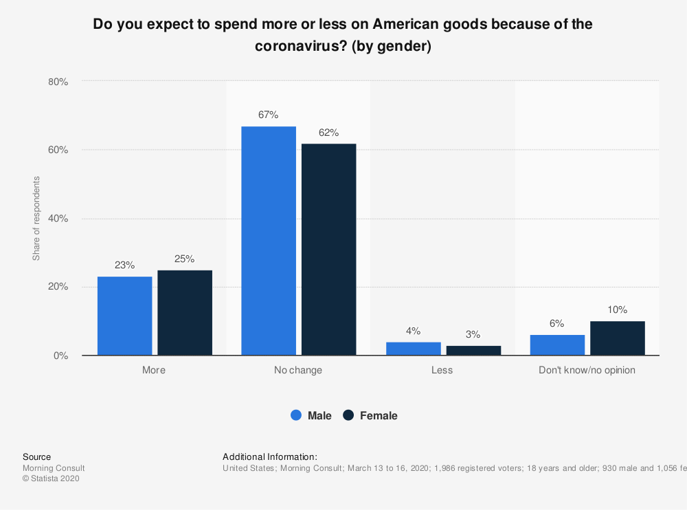 Statistic: Do you expect to spend more or less on American goods because of the coronavirus? (by gender) | Statista