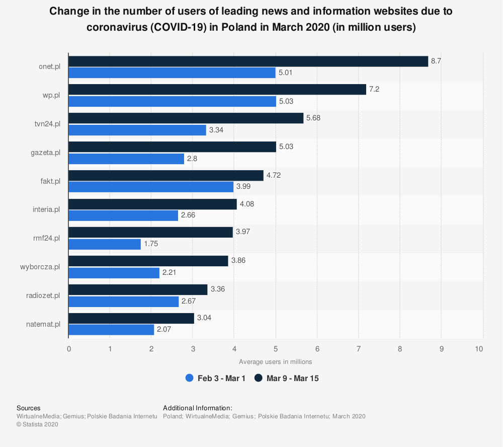 Statistic: Change in the number of users of leading news and information websites due to coronavirus (COVID-19) in Poland in March 2020 (in million users) | Statista