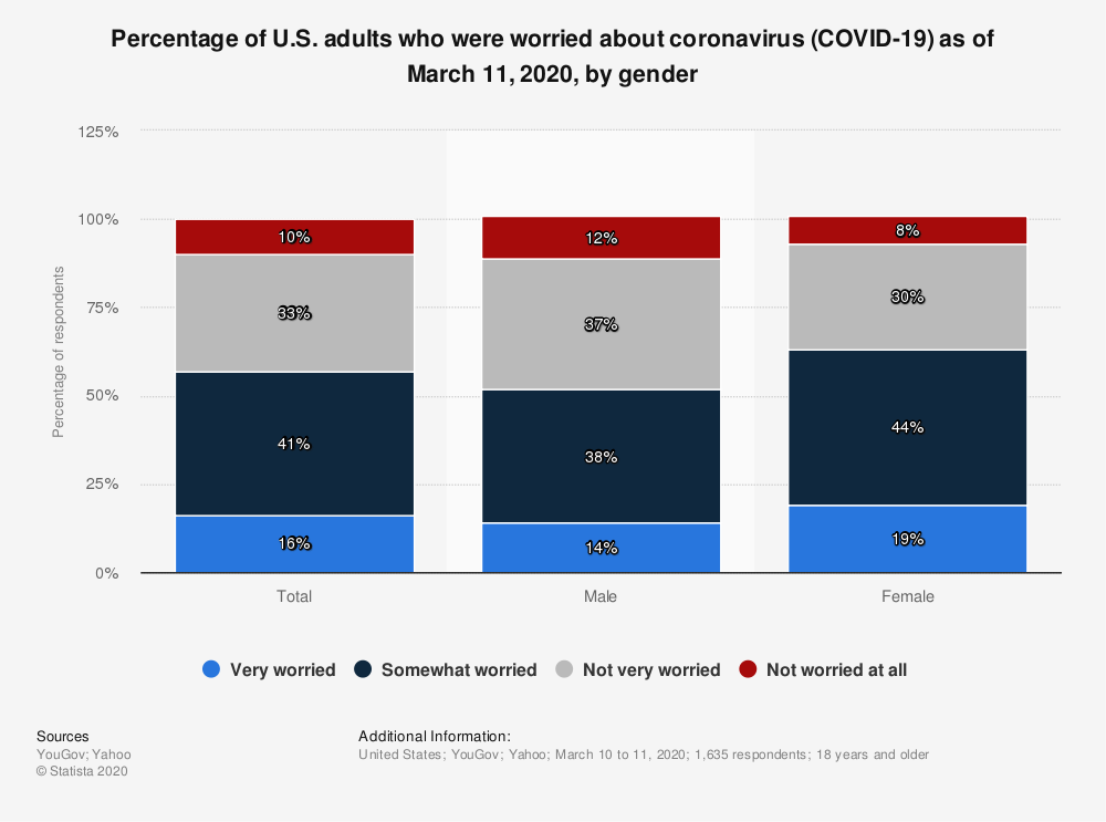 Statistic: Percentage of U.S. adults who were worried about coronavirus (COVID-19) as of March 11, 2020, by gender   Statista