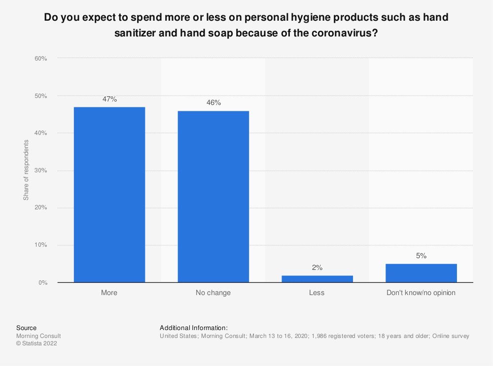 Statistic: Do you expect to spend more or less on personal hygiene products such as hand sanitizer and hand soap because of the coronavirus? | Statista