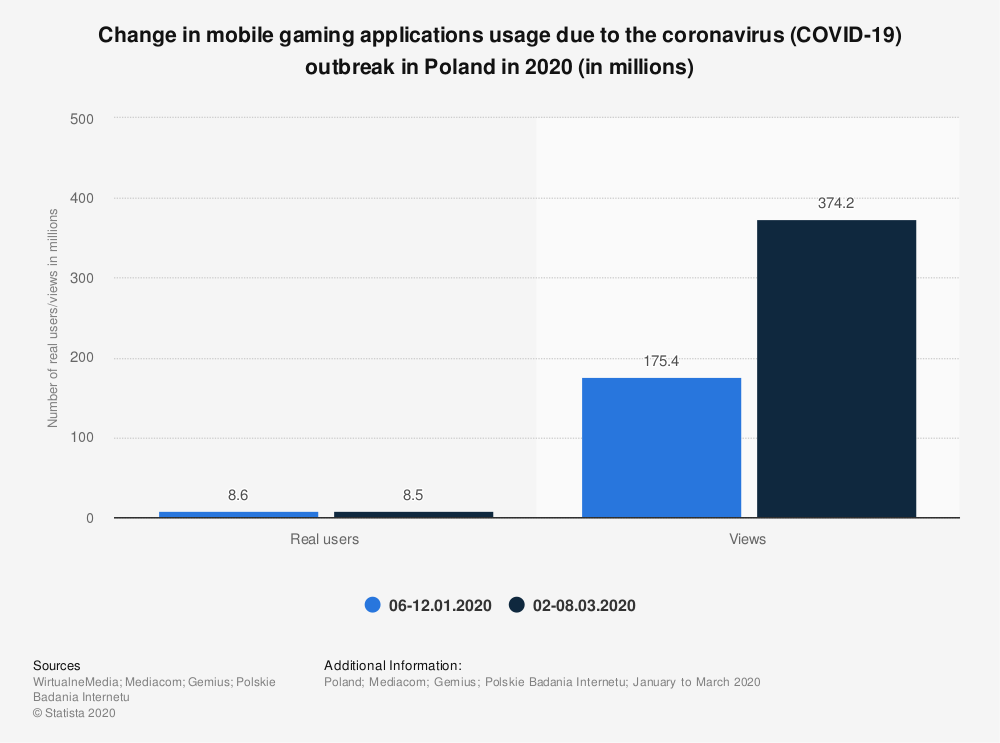 Statistic: Change in mobile gaming applications usage due to the coronavirus (COVID-19) outbreak in Poland in 2020 (in millions)   Statista