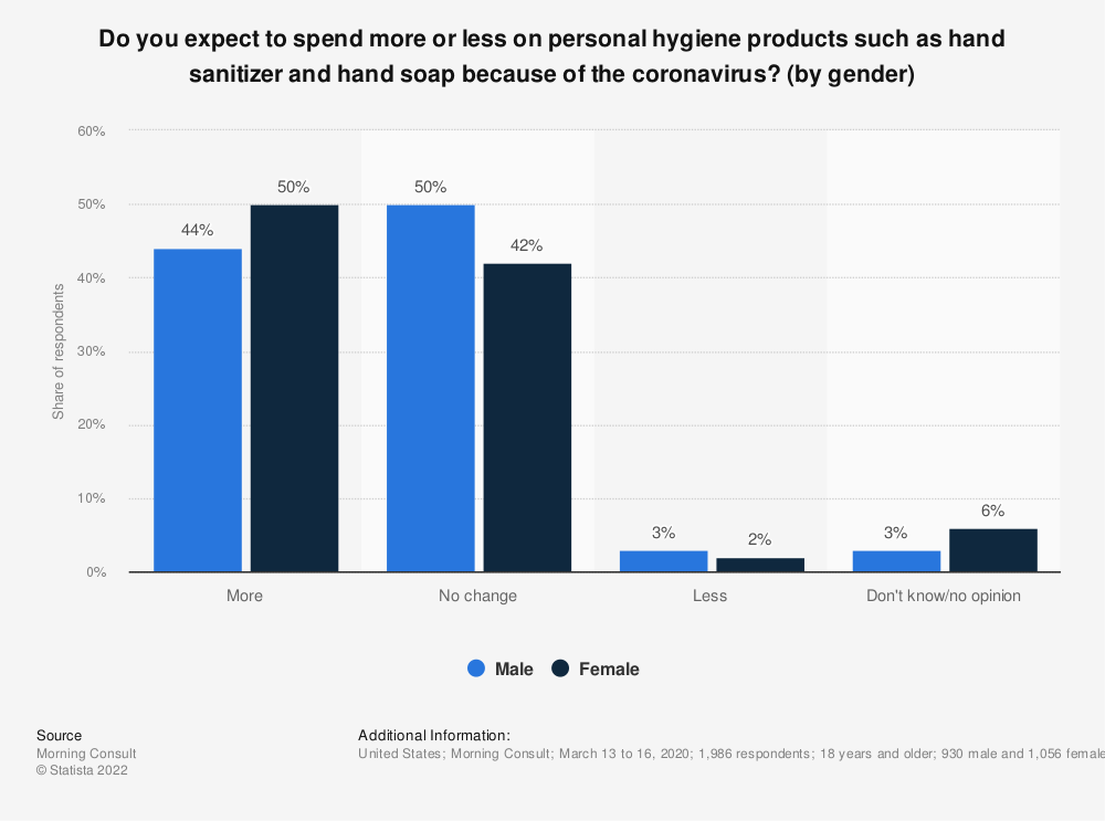 Statistic: Do you expect to spend more or less on personal hygiene products such as hand sanitizer and hand soap because of the coronavirus? (by gender) | Statista