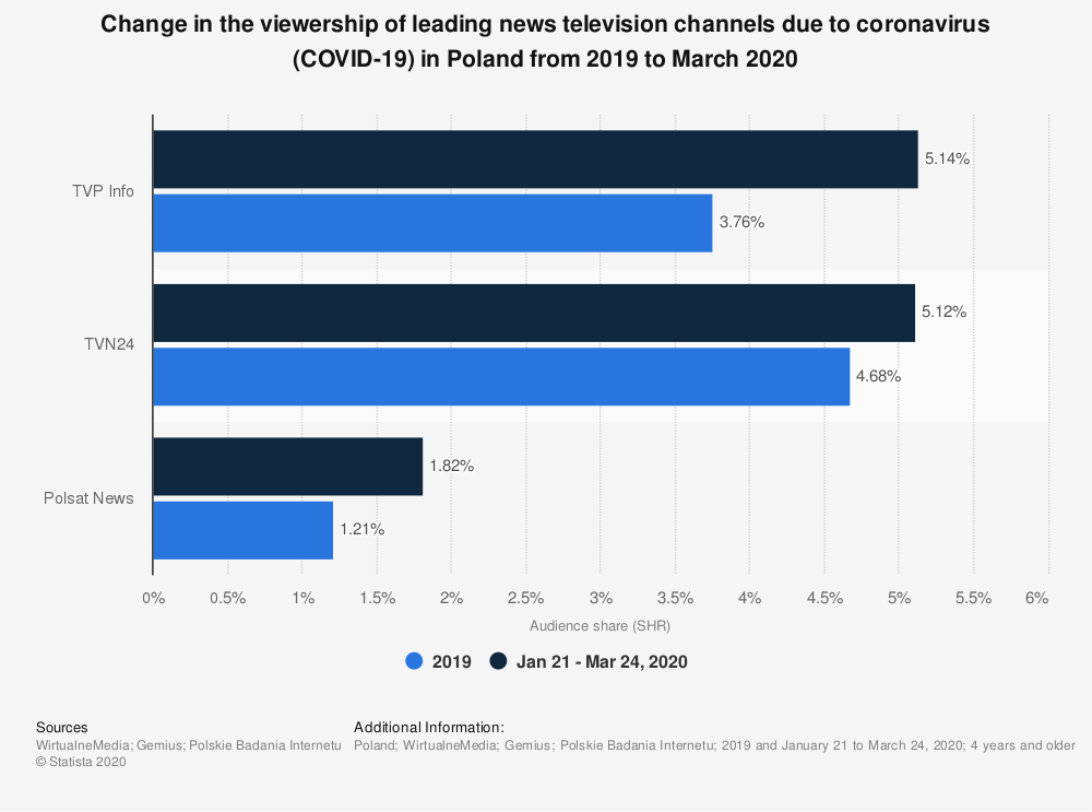 Statistic: Change in the viewership of leading news television channels due to coronavirus (COVID-19) in Poland from 2019 to March 2020   Statista