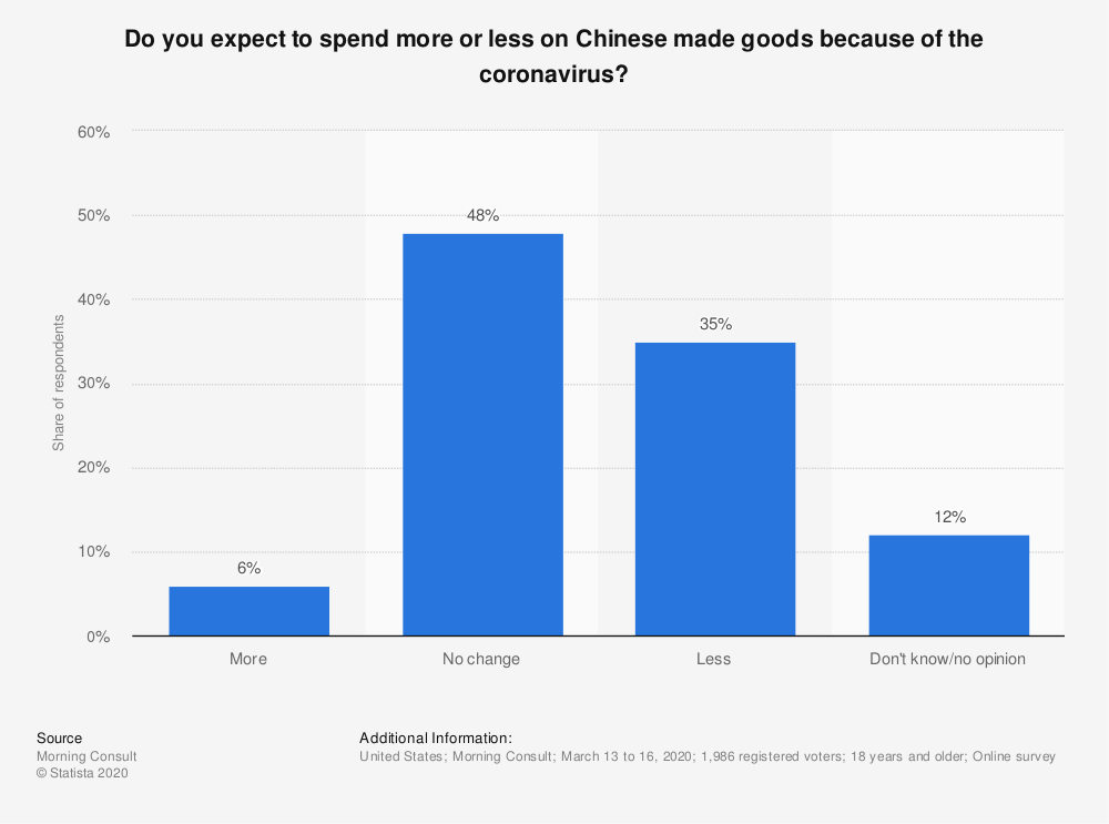 Statistic: Do you expect to spend more or less on Chinese made goods because of the coronavirus? | Statista