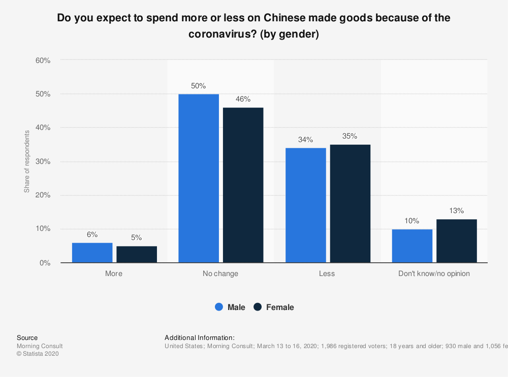 Statistic: Do you expect to spend more or less on Chinese made goods because of the coronavirus? (by gender) | Statista