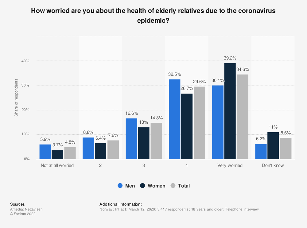 Statistic: How worried are you about the health of elderly relatives due to the coronavirus epidemic?   Statista