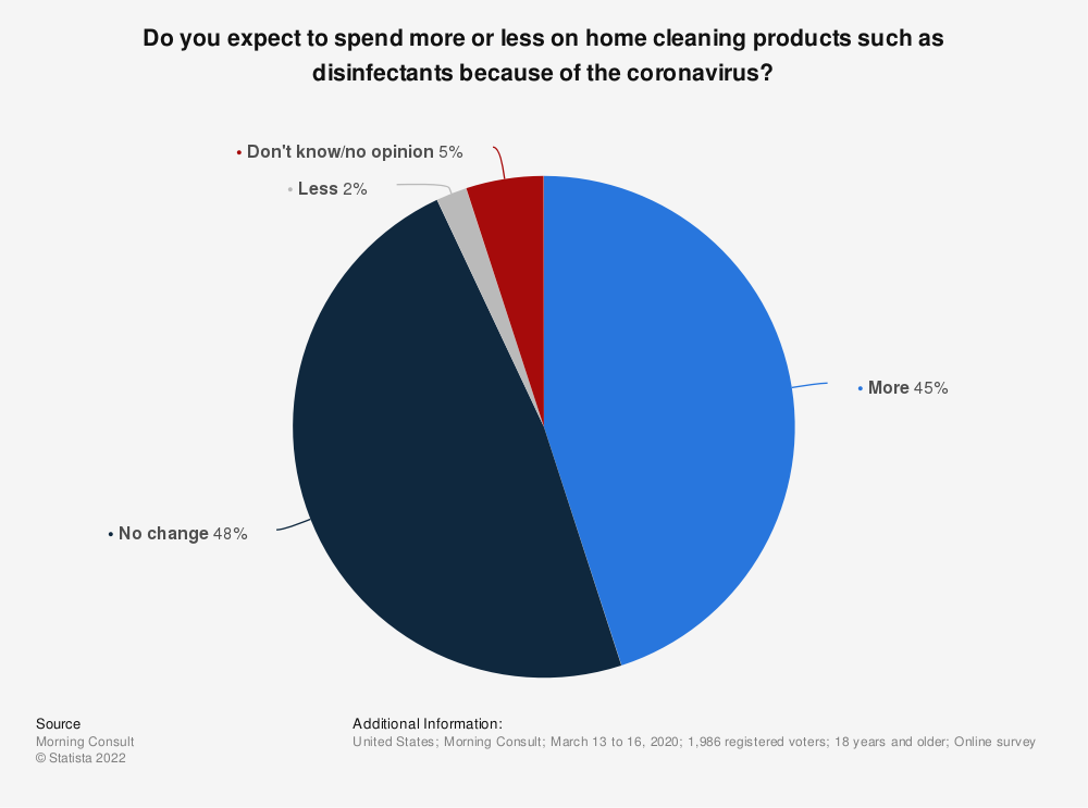 Statistic: Do you expect to spend more or less on home cleaning products such as disinfectants because of the coronavirus? | Statista