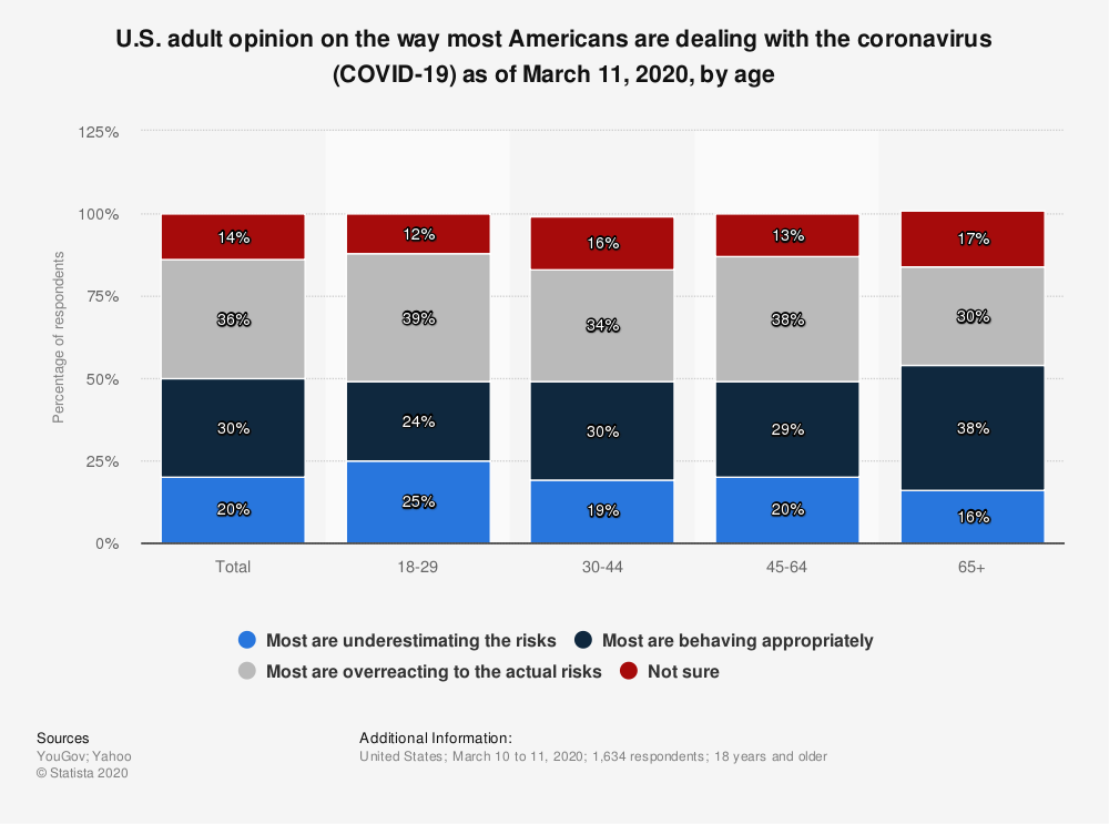 Statistic: U.S. adult opinion on the way most Americans are dealing with the coronavirus (COVID-19) as of March 11, 2020, by age | Statista