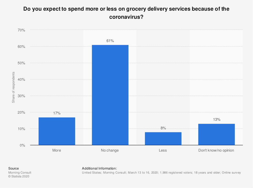 Statistic: Do you expect to spend more or less on grocery delivery services because of the coronavirus? | Statista