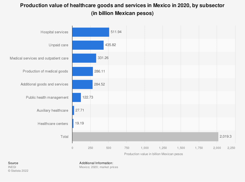 Statistic: Governmental health expenditure in Mexico in 2018, by area (in billion Mexican pesos) | Statista
