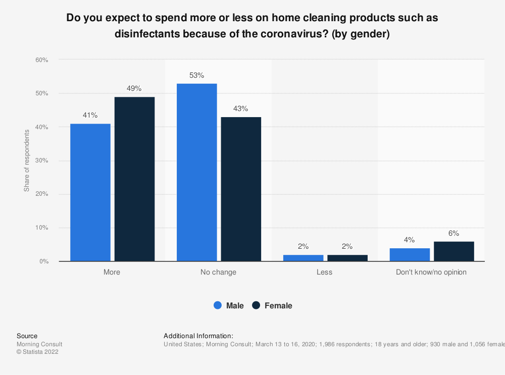 Statistic: Do you expect to spend more or less on home cleaning products such as disinfectants because of the coronavirus? (by gender) | Statista