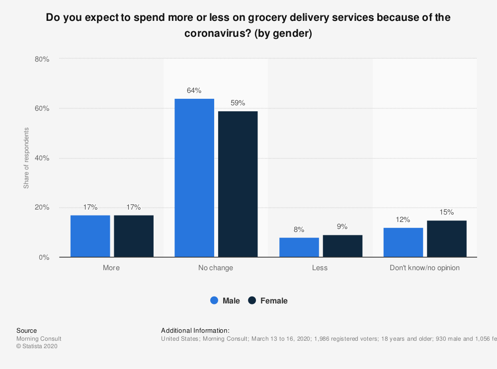 Statistic: Do you expect to spend more or less on grocery delivery services because of the coronavirus? (by gender) | Statista