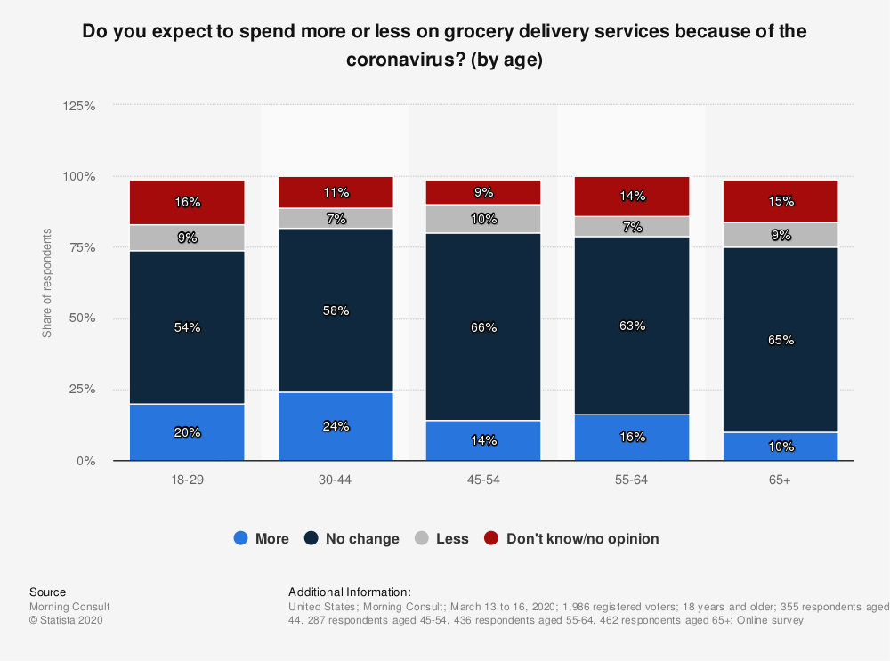 Statistic: Do you expect to spend more or less on grocery delivery services because of the coronavirus? (by age) | Statista