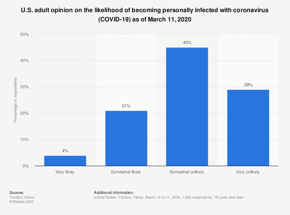 Statistic: U.S. adult opinion on the likelihood of becoming personally infected with coronavirus (COVID-19) as of March 11, 2020 | Statista