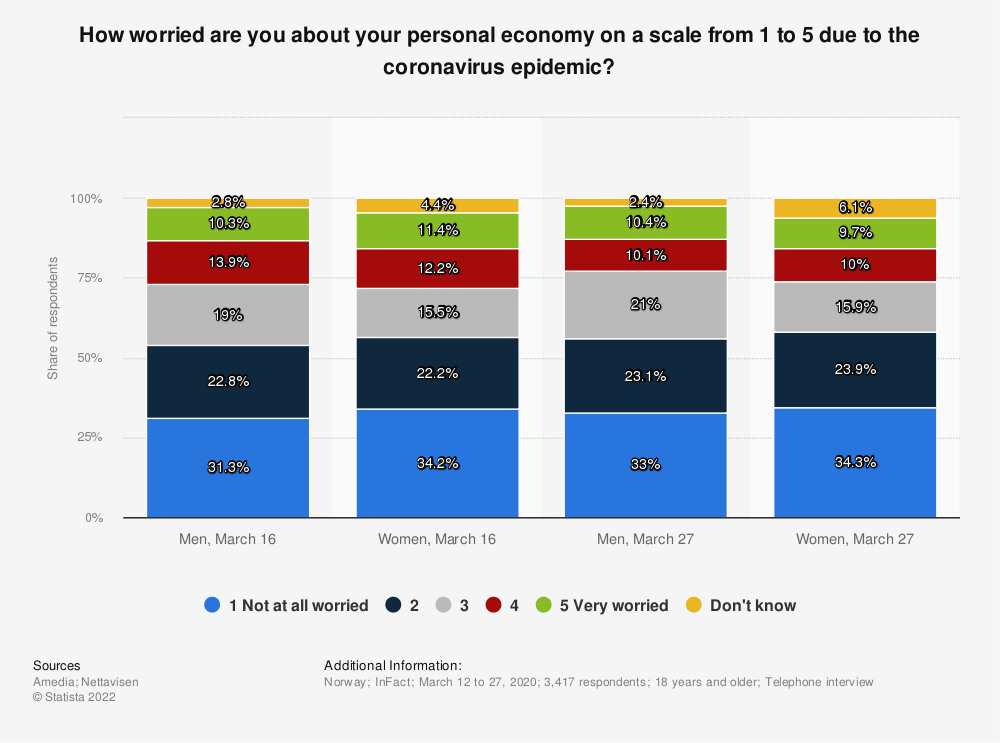 Statistic: How worried are you about your personal economy on a scale from 1 to 5 due to the coronavirus epidemic? | Statista
