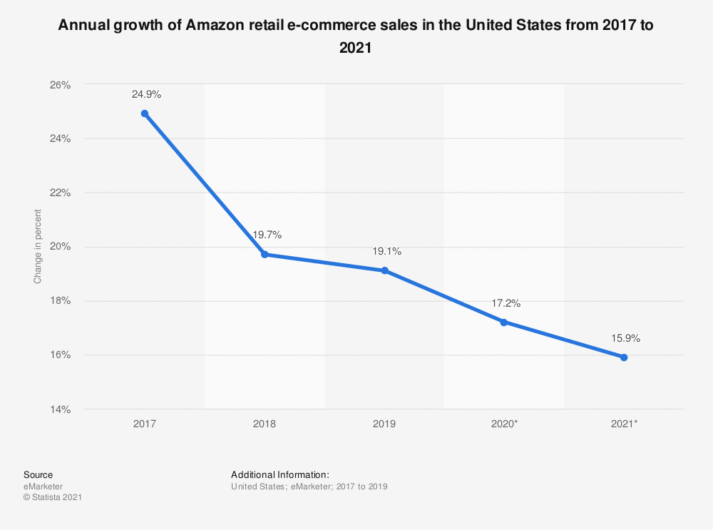 Statistic: Annual growth of Amazon retail e-commerce sales in the United States from 2017 to 2021 | Statista