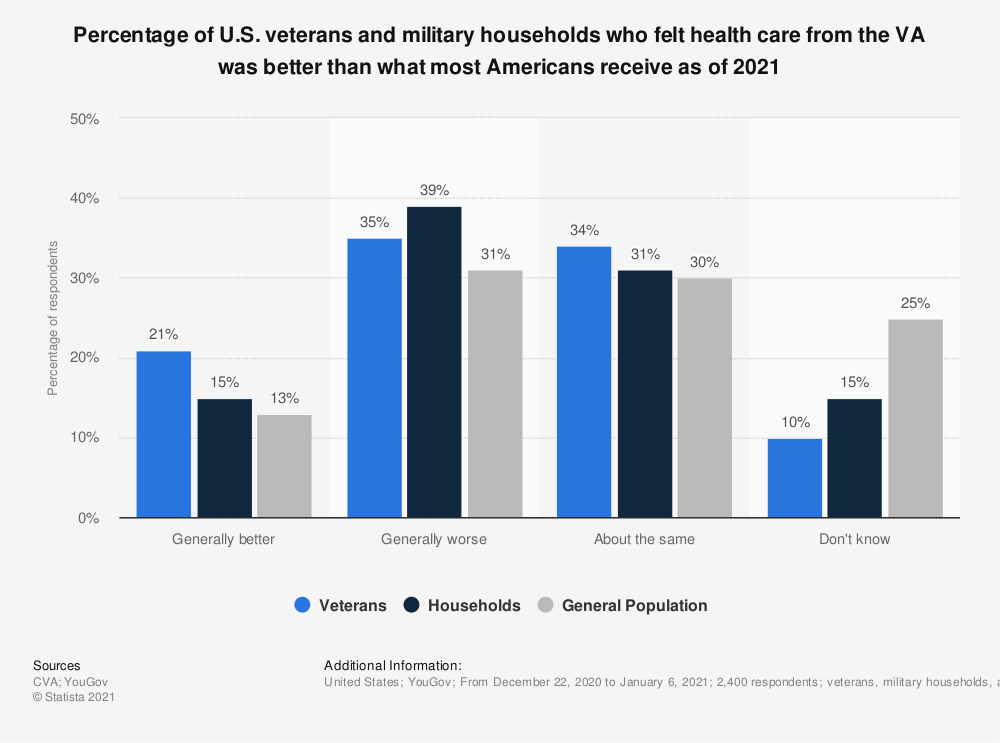 Statistic: Percentage of U.S. veterans and military households who felt health care from the VA was better than what most Americans receive as of 2020 | Statista