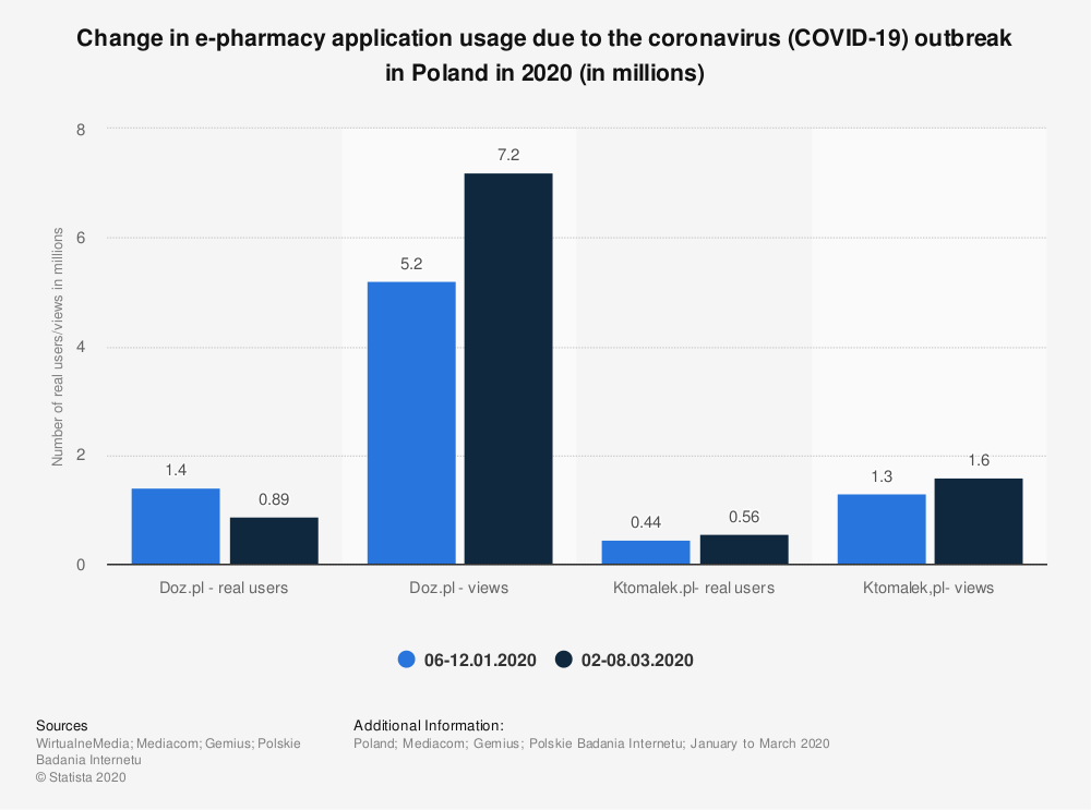 Statistic: Change in e-pharmacy application usage due to the coronavirus (COVID-19) outbreak in Poland in 2020 (in millions) | Statista
