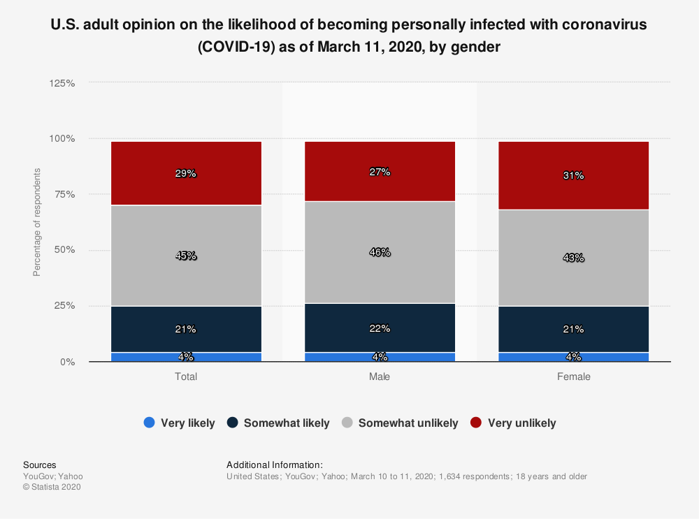 Statistic: U.S. adult opinion on the likelihood of becoming personally infected with coronavirus (COVID-19) as of March 11, 2020, by gender   Statista