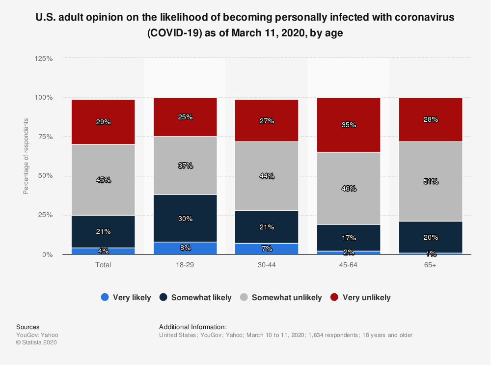 Statistic: U.S. adult opinion on the likelihood of becoming personally infected with coronavirus (COVID-19) as of March 11, 2020, by age | Statista