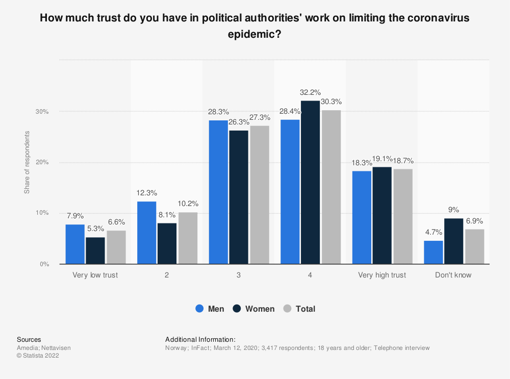 Statistic: How much trust do you have in political authorities' work on limiting the coronavirus epidemic? | Statista