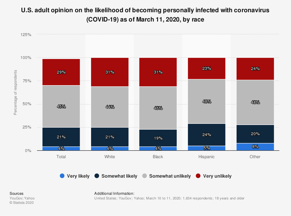 Statistic: U.S. adult opinion on the likelihood of becoming personally infected with coronavirus (COVID-19) as of March 11, 2020, by race   Statista