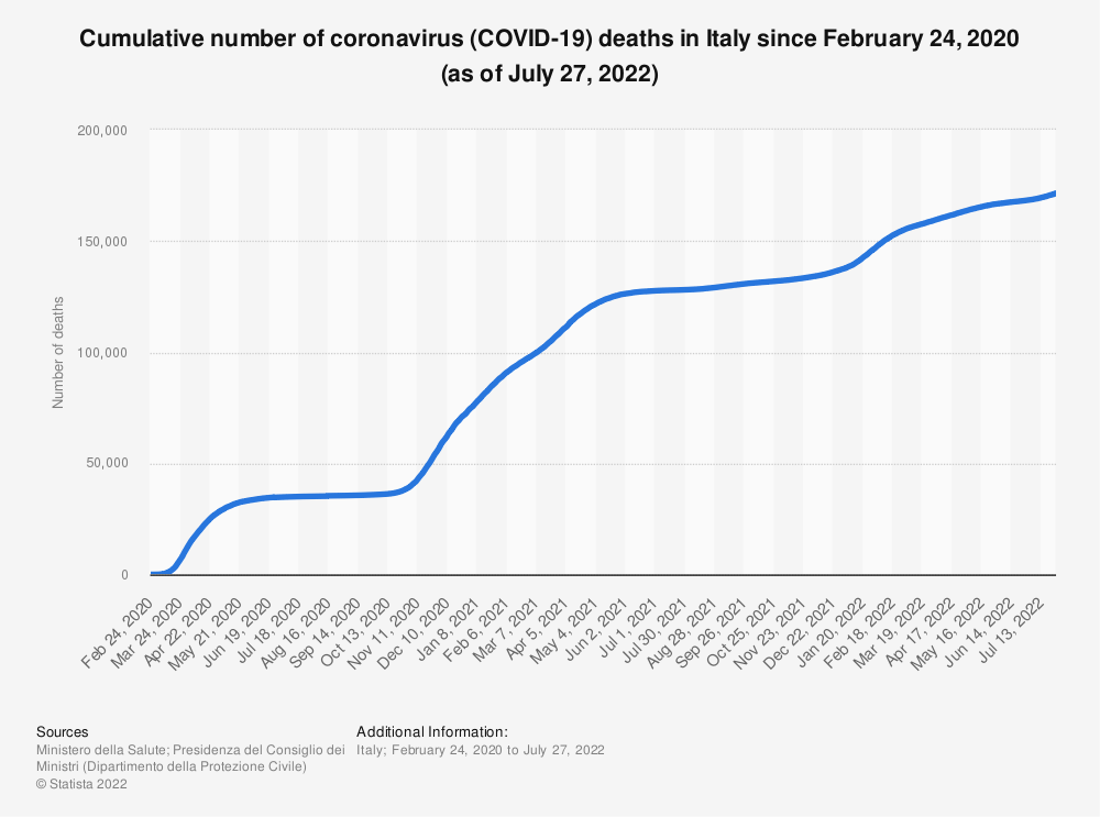 Statistic: Cumulative number of Coronavirus (COVID-19) deaths in Italy since February 24, 2020 (as of April 2, 2020) | Statista