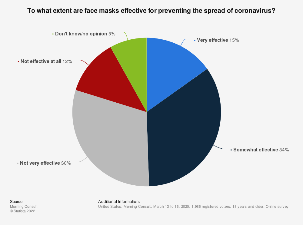 Statistic: To what extent are face masks effective for preventing the spread of coronavirus?   Statista