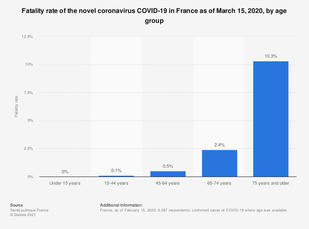 Statistic: Fatality rate of the novel coronavirus COVID-19 in France as of March 15, 2020, by age group | Statista